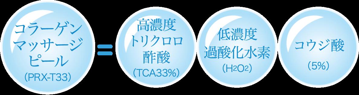コラーゲンマッサージピール(PRX-T33)高濃度トリクロロ酢酸(TCA33%)低濃度過酸化水素(H2O2)コウジ酸(5%)